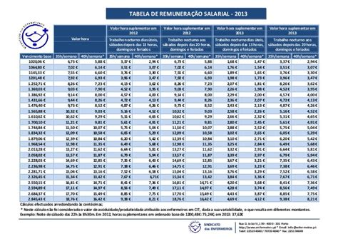 tabela salarial transporte de valores tabela remunera 231 227 o salarial 2013