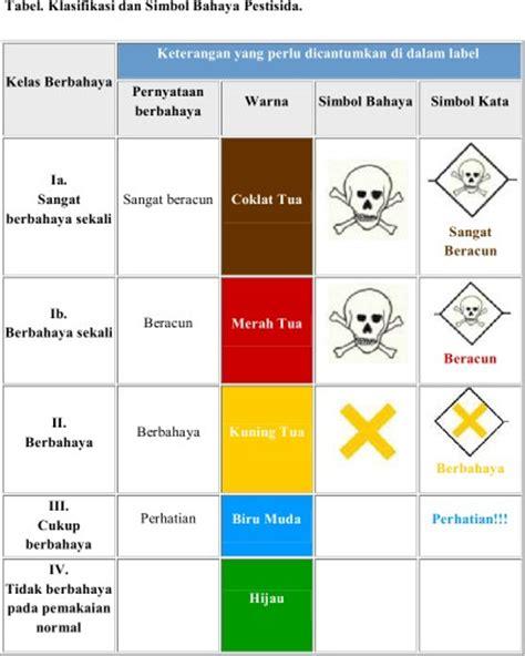warna dan simbol infocom erlanardianarismansyah membaca label dan simbol dengan