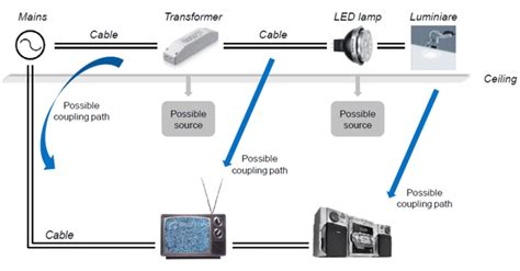 led lights radio interference filter possible solutions to led lights causing electromagnetic