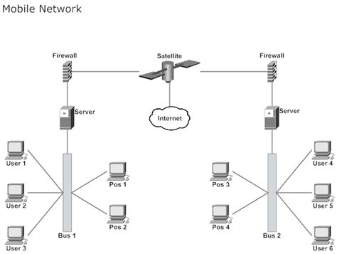 best network diagram tool awesome 79 stunning network diagram tool free