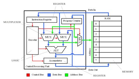 diagram of inside a processor 29 wiring diagram images