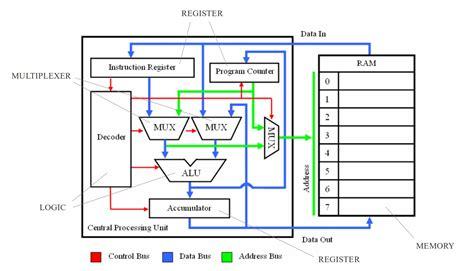 simple cpu diagram 18 wiring diagram images wiring