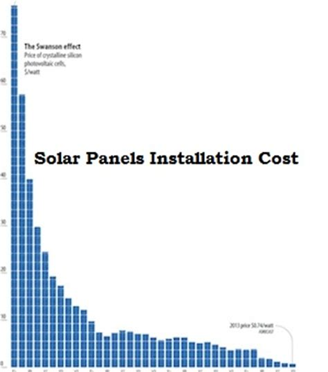 price of installing solar panels solarpanelsinstallationcostoffer aboutus
