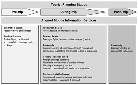 mobile devices and information patterns amongst tourists