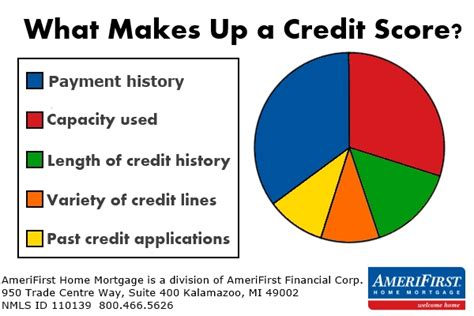 why should i care about my credit score s