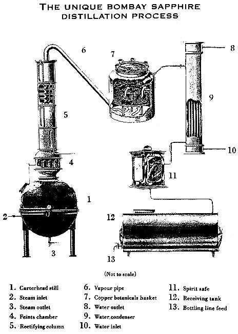 diagram of a moonshine still home distillation of to drink