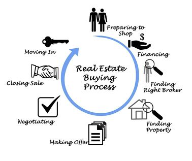 buy house process the real estate buying process nestbend real estate