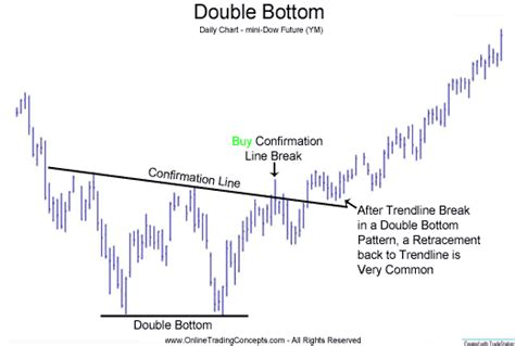 stock pattern w technical analysis chart patterns 2 i n v e s t i n g