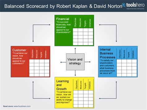 Bsc Finder Balanced Scorecard Model By Kaplan And Norton Toolshero