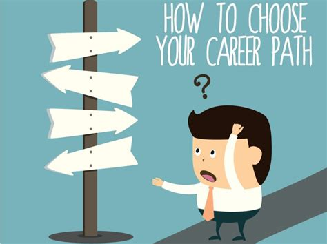 Choosing A by How To Choose Right Career