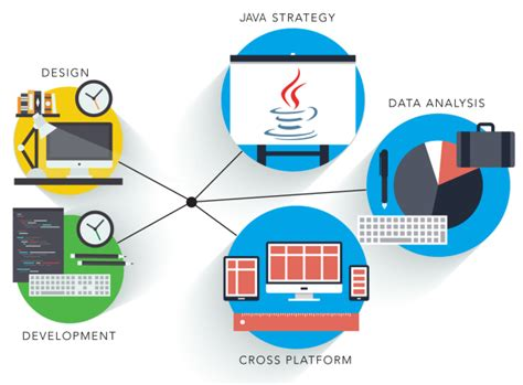 Why Java Is The Most Preferred Programming Language For About Builderstorm Construction Software Development Company