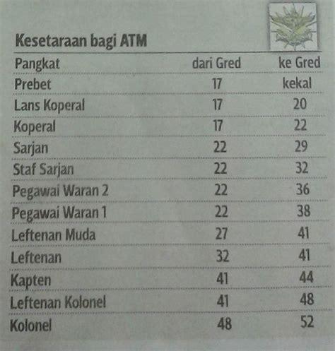jadual tangga gaji baru sst polis pdrm dan tentera atm 2013 zulkbo jadual tangga gaji baru sst polis pdrm dan tentera atm