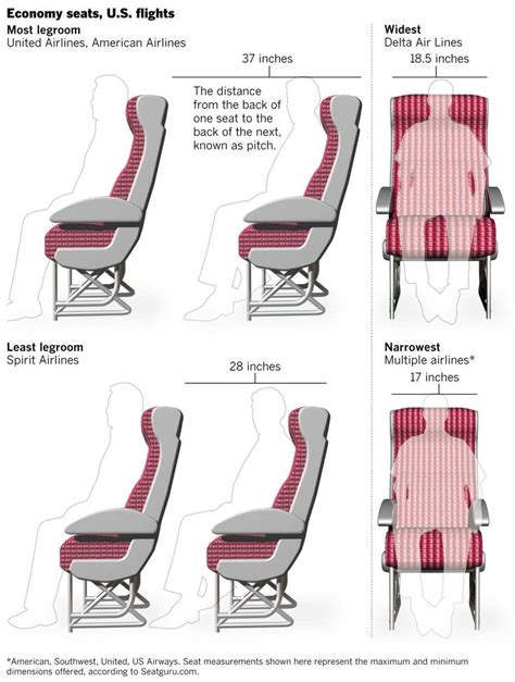 southwest airlines seat pitch comparing airline seats who has the most legroom web