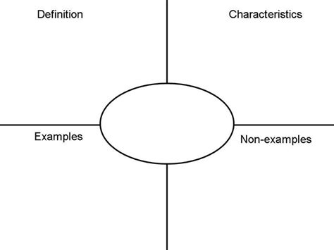 frayer model template frayer model for vocab science smile