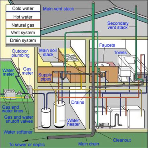 how to plumb a house home plumbing systems