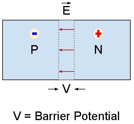 barrier potential diode plz define barrier potential meritnation
