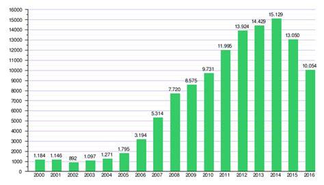 lista nueva escala salarial en ff aa para el 2016 escala de incremento salarial en bolivia 2016 escala de