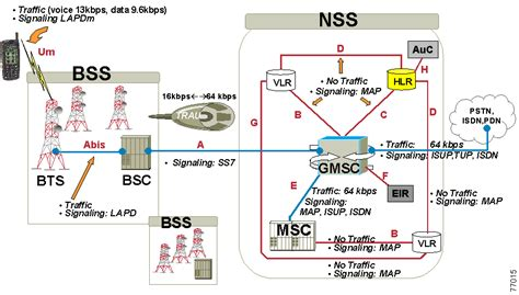 3g interfaces diagram overview of gsm gprs and umts
