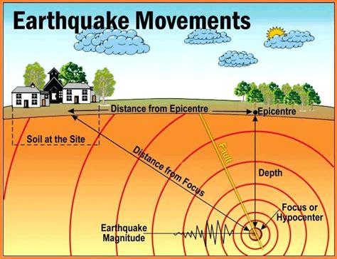 earthquake diagram diagram earthquake diagram with labels