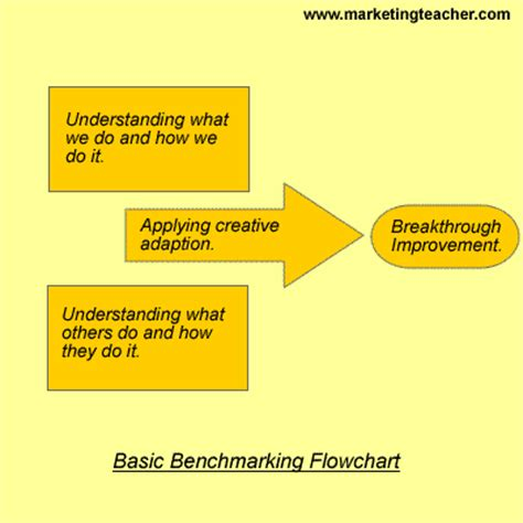 bench marketing definition benchmarking definition