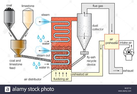 Fluidized Bed Combustion by Schematic Diagram Of A Fluidized Bed Combustion Boiler