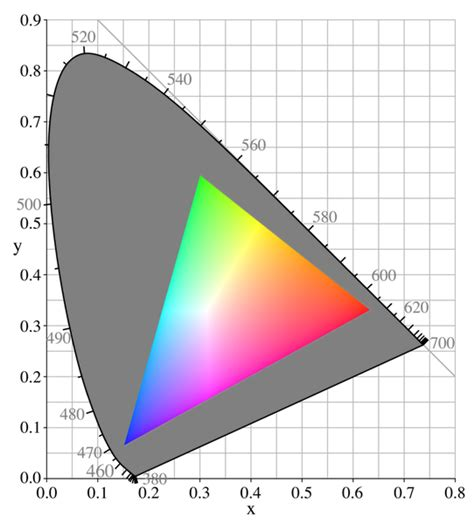 color space definition gamut