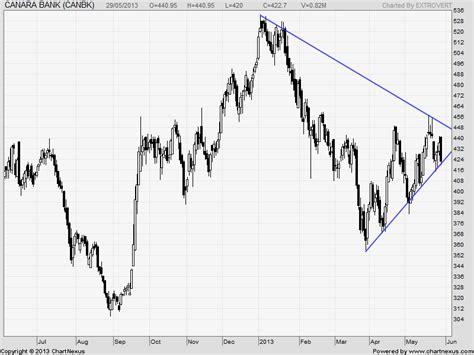 canara bank price expiry stocks calls sbi ranbaxy and canara bank bramesh