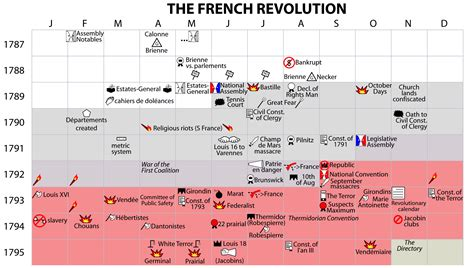 the french revolution timeline causes may 10 louis xvi made king