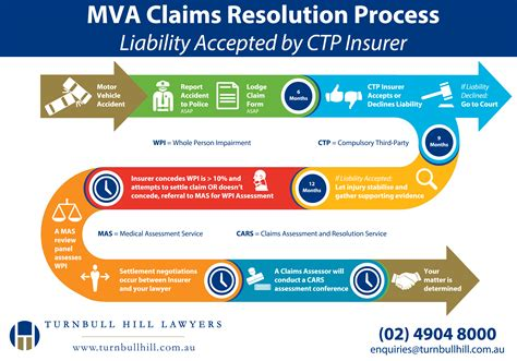 Real Steps To Resolution Relax With by Workers Compensation Injury Chart Tulum Smsender Co
