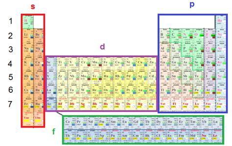tavola periodica con valenze chimica medicinyale