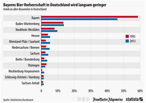 Home Design Trends 2015 by Infografik Bayerns Bier Vorherrschaft In Deutschland Wird