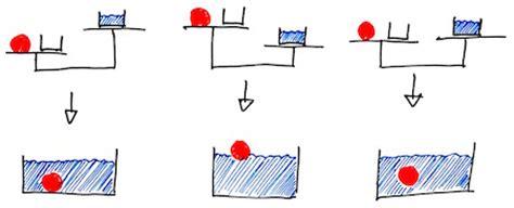 schwimmen sinken florian karsten gt material gt physik