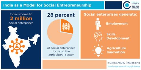 Social Entrepreneurship Mba In India by Global Food Security Symposium 2017