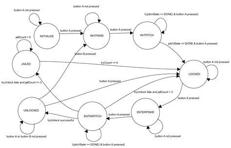 finite state diagram ece 4760 project singlock