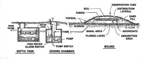 mound system diagram engineered septic system diagram engineered septic systems