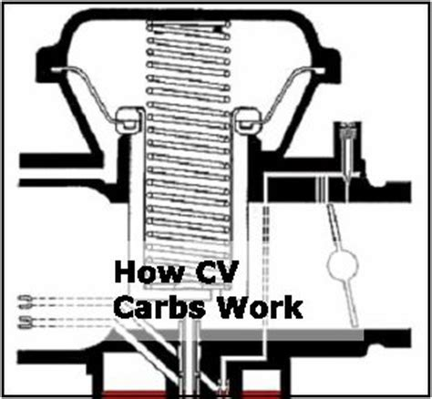cv carb how it works pictures to pin on pinsdaddy
