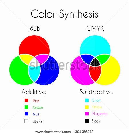 additive color mixing rgb stock photos images pictures