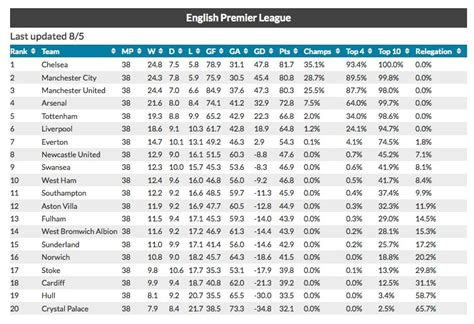 epl table predictions total goal com tag archives epl over under predictions
