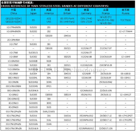 different grade of steel international steel grades comparison chart autos weblog