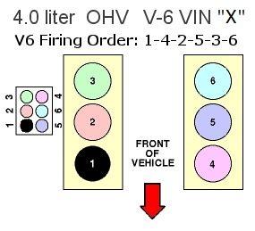 ford 4 0 v6 firing order ford 4 0 v6 sohc firing order wiring diagrams repair