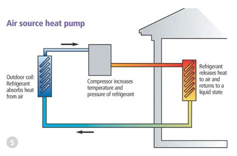 best 25 heat pump cost ideas only on pinterest heat pump installation pool installation cost