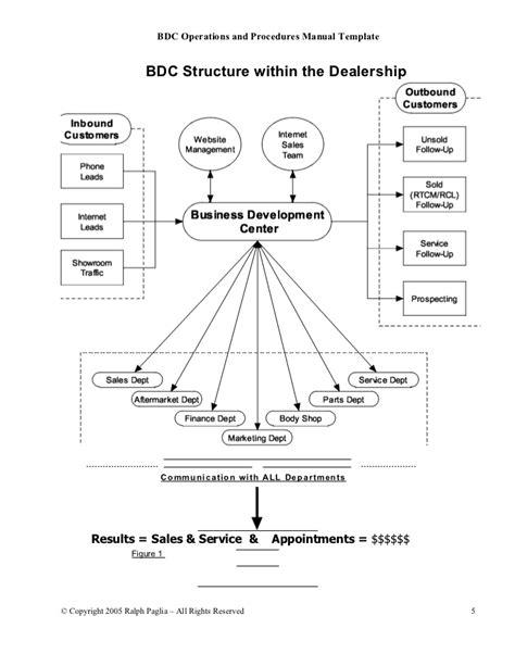 96 Bdc Operations Manual Template Automotive Bdc Templates