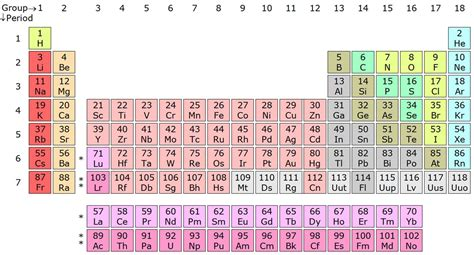 Image Of Periodic Table by Dmitri Mendeleev Everything You Need To About The
