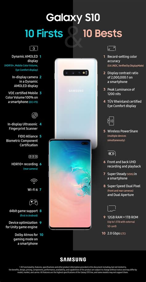 infographic samsung shows    considers