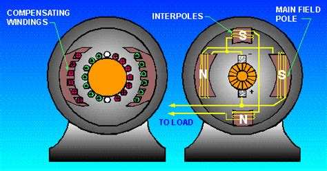 field winding in dc motor what is armature reaction what are its effects on a