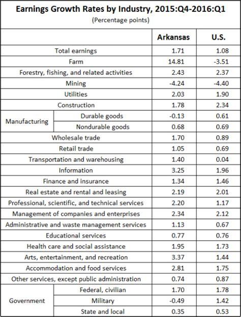 bureau of economics analysis arkansas economist 187 income