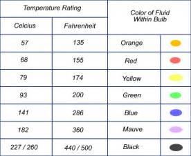 color rating sprinkler temperatures color chart are bs