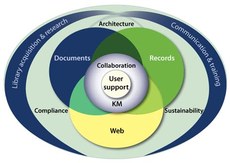 Information Records Records Management Information Governance Cadence