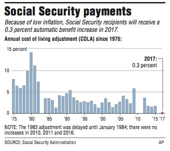 Social Security Office Springs Ar by Social Security Benefits To Rise A Tiny 0 3 In 17