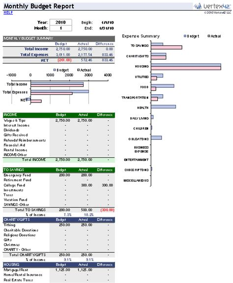 Budget Management Spreadsheet by Monthly Report Template Excel